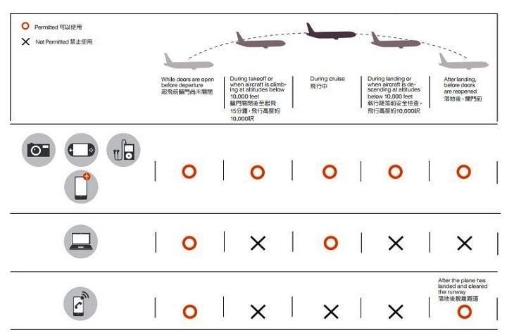 Quy định an toàn Eva Air